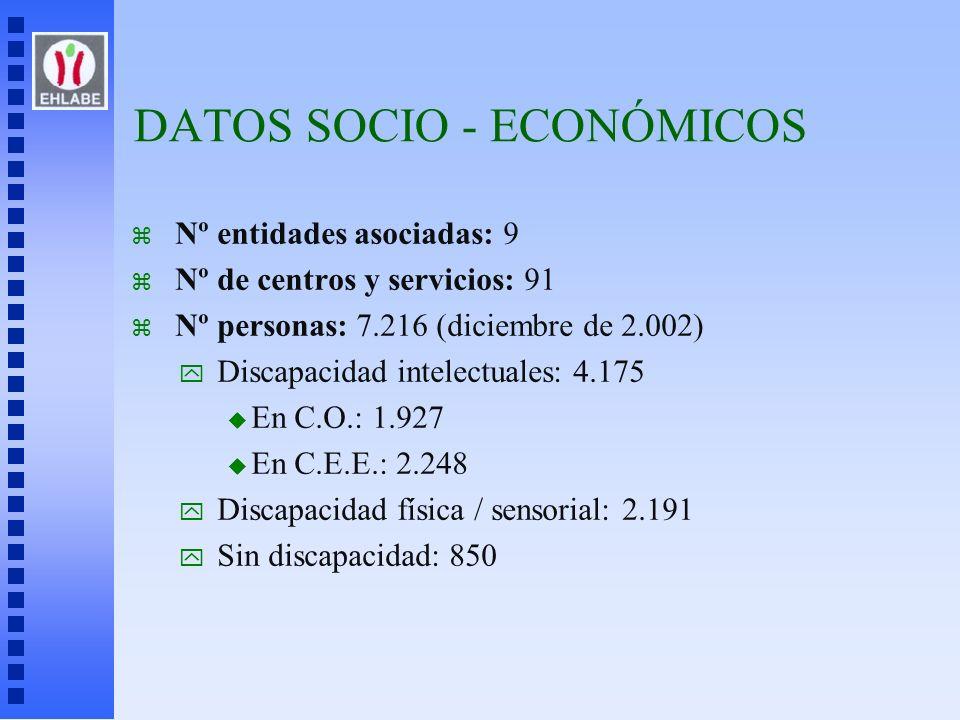z Nº entidades asociadas: 9 z Nº de centros y servicios: 91 z Nº personas: 7.216 (diciembre de 2.002) y Discapacidad intelectuales: 4.175 u En C.O.: 1
