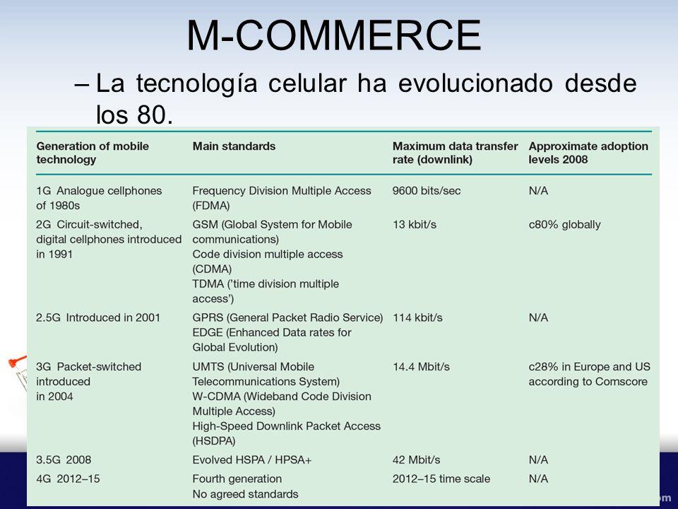 COMERCIO MOVIL –SERVICIOS DE VALOR ARGREGADO: SMS.