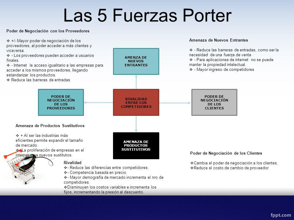 Las 5 Fuerzas Porter RIVALIDAD ENTRE LOS COMPETIDORES AMENZA DE NUEVOS ENTRANTES AMENAZA DE PRODUCTOS SUSTITUTIVOS PODER DE NEGOCIACIÓN DE LOS CLIENTE