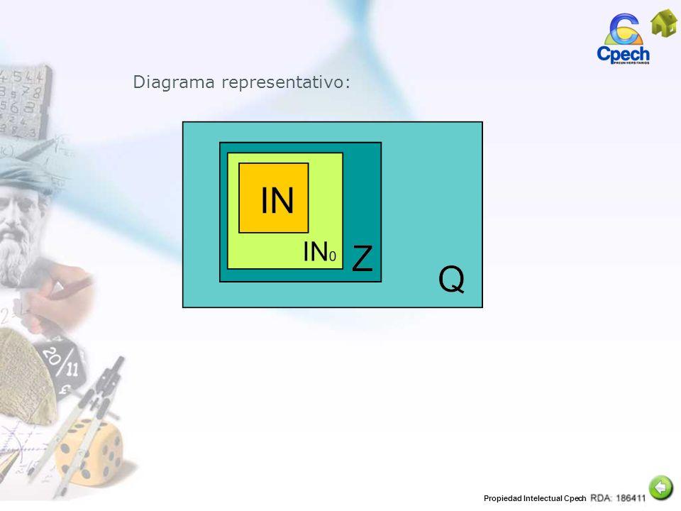 Propiedad Intelectual Cpech Transformar a decimal: Ejemplo: 13 15 7 12 Al comparar(Transformando a decimal)y 13 15 =0,86666666… 7 12 =0,58333333… 13 15 7 12 > Como 0,86 > 0,583, entonces
