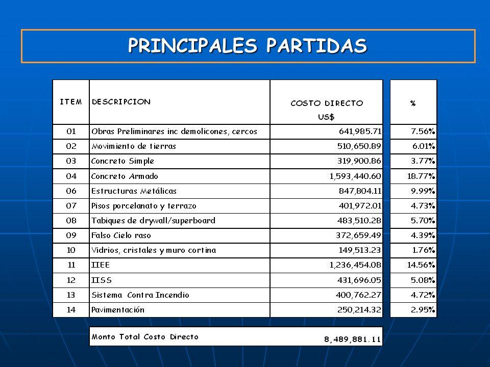 PRINCIPALES PARTIDAS