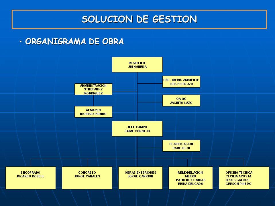ORGANIGRAMA DE OBRA ORGANIGRAMA DE OBRA SOLUCION DE GESTION