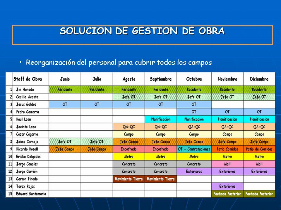 SOLUCION DE GESTION DE OBRA Reorganización del personal para cubrir todos los campos