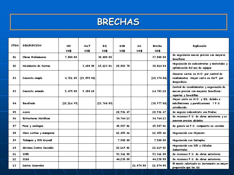 BRECHAS