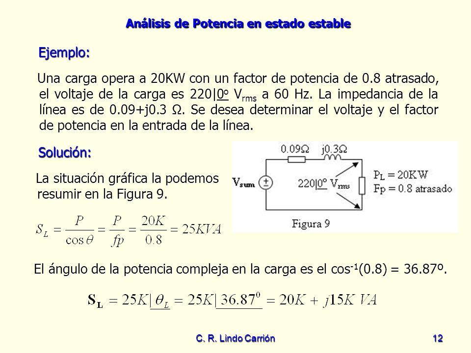 Análisis de Potencia en estado estable C. R. Lindo Carrión12 Solución: Una carga opera a 20KW con un factor de potencia de 0.8 atrasado, el voltaje de