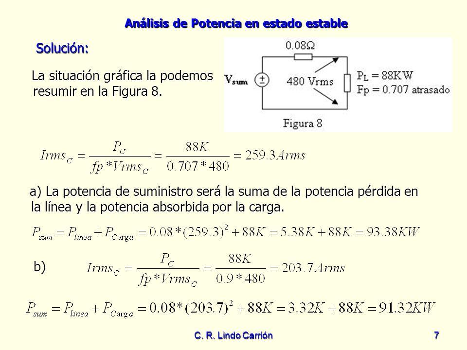 Análisis de Potencia en estado estable C. R. Lindo Carrión7 La situación gráfica la podemos resumir en la Figura 8. La situación gráfica la podemos re