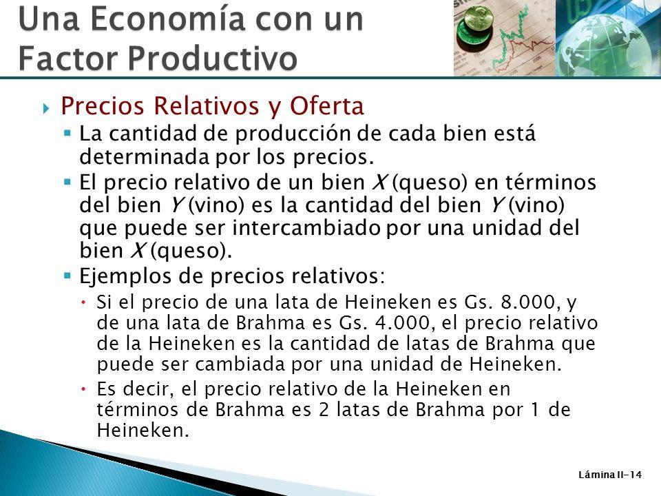 Lámina II-14 Una Economía con un Factor Productivo Precios Relativos y Oferta La cantidad de producción de cada bien está determinada por los precios.