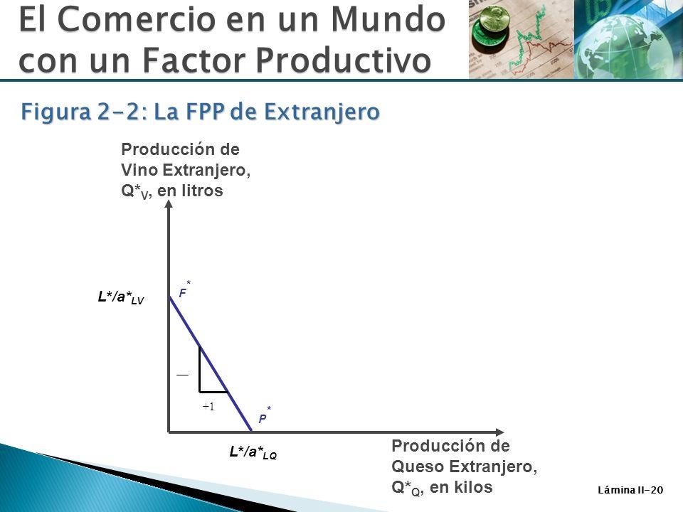 Lámina II-20 F*F* P*P* L*/a* LV L*/a* LQ Producción de Vino Extranjero, Q* V, en litros +1 El Comercio en un Mundo con un Factor Productivo Figura 2-2