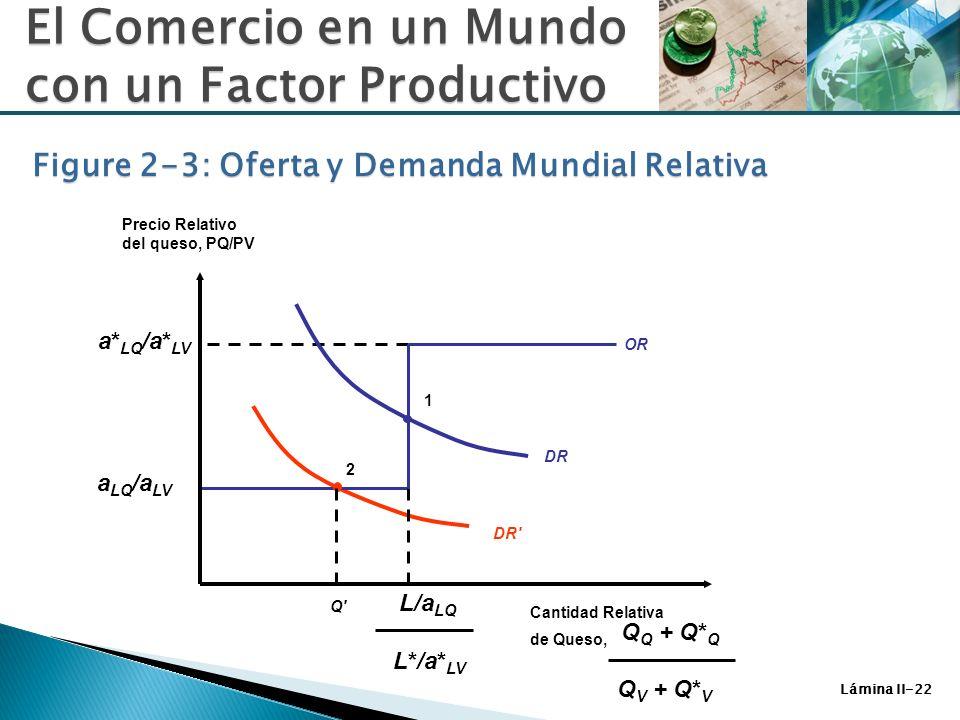 Lámina II-22 2 DR' DR 1 Q'Q' a* LQ /a* LV OR Figure 2-3: Oferta y Demanda Mundial Relativa Precio Relativo del queso, PQ/PV Cantidad Relativa de Queso
