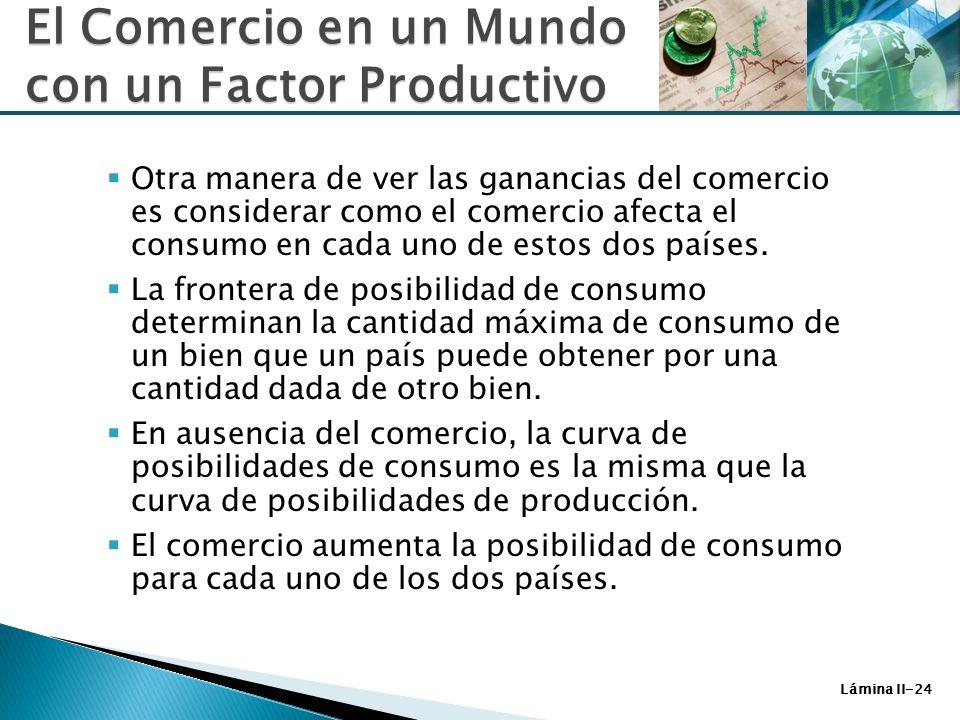 Lámina II-24 Otra manera de ver las ganancias del comercio es considerar como el comercio afecta el consumo en cada uno de estos dos países. La fronte