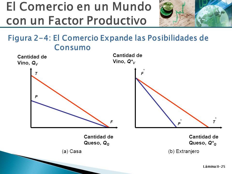 Lámina II-25 Figura 2-4: El Comercio Expande las Posibilidades de Consumo T F P T*T* P*P* F*F* (a) Casa(b) Extranjero Cantidad de Vino, Q V El Comerci
