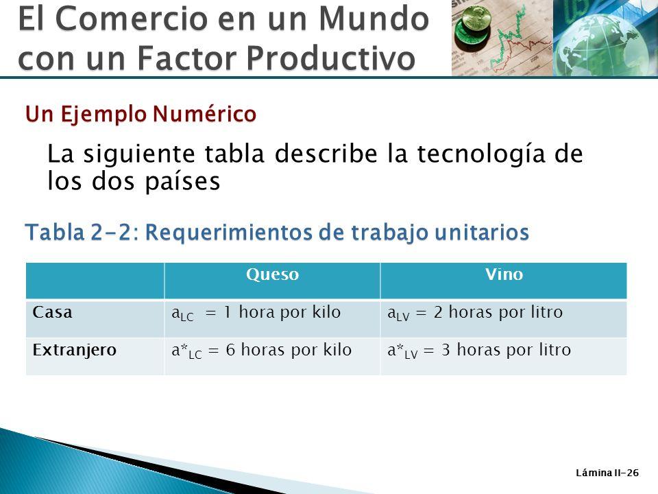 Lámina II-26 La siguiente tabla describe la tecnología de los dos países El Comercio en un Mundo con un Factor Productivo Un Ejemplo Numérico Tabla 2-
