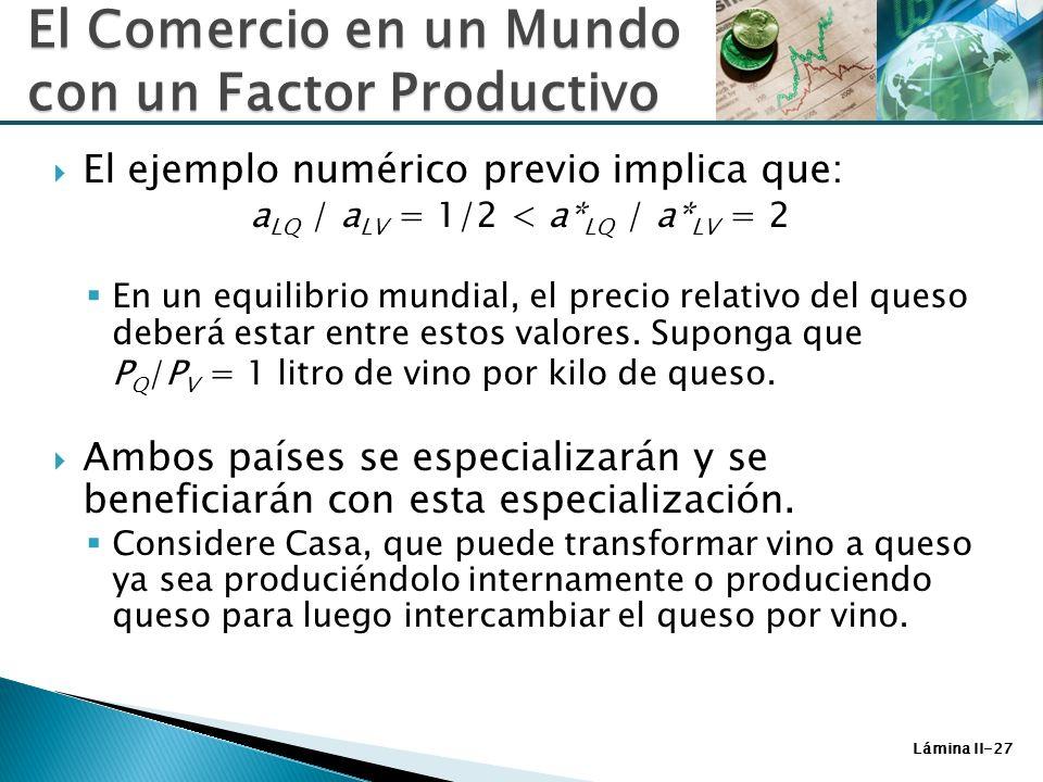 Lámina II-27 El ejemplo numérico previo implica que: a LQ / a LV = 1/2 < a* LQ / a* LV = 2 En un equilibrio mundial, el precio relativo del queso debe