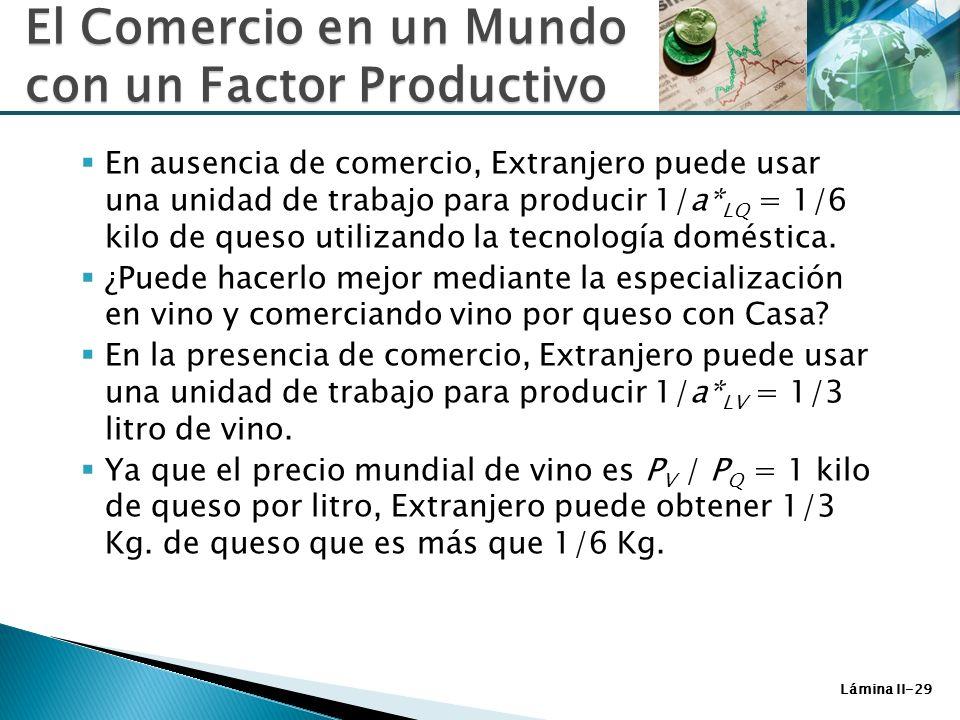 Lámina II-29 En ausencia de comercio, Extranjero puede usar una unidad de trabajo para producir 1/a* LQ = 1/6 kilo de queso utilizando la tecnología d