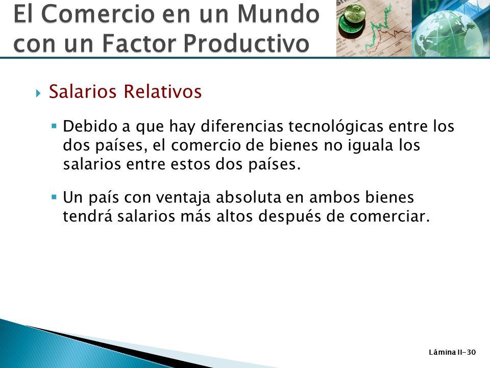 Lámina II-30 Salarios Relativos Debido a que hay diferencias tecnológicas entre los dos países, el comercio de bienes no iguala los salarios entre est