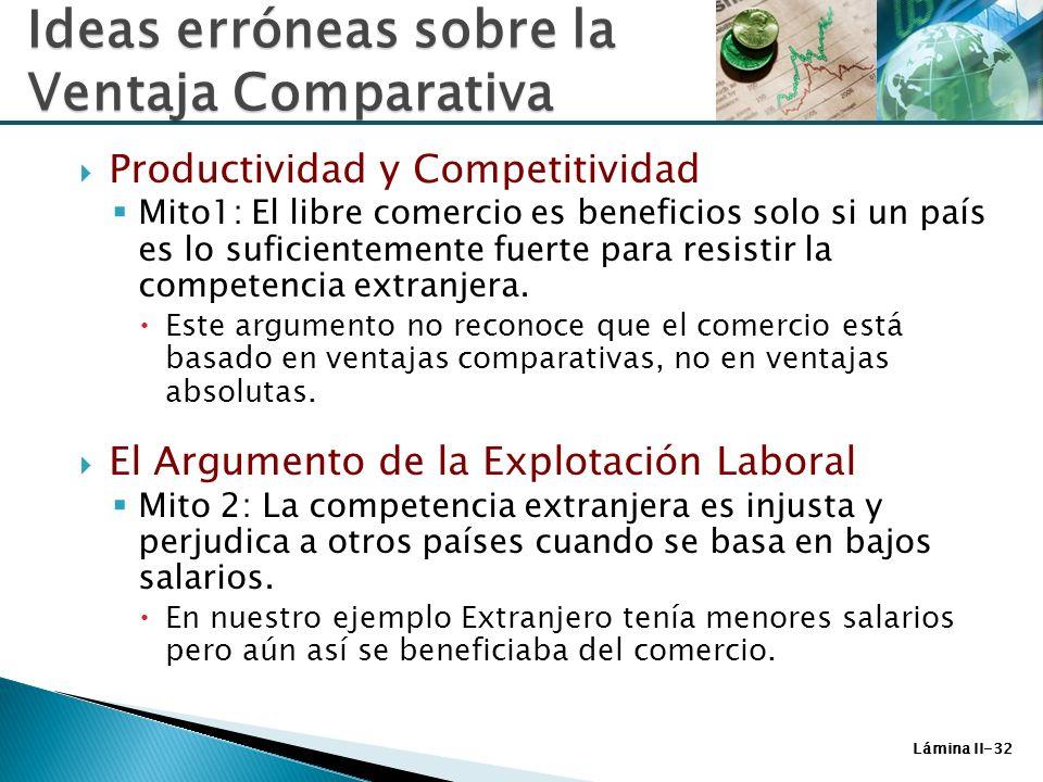 Lámina II-32 Ideas erróneas sobre la Ventaja Comparativa Productividad y Competitividad Mito1: El libre comercio es beneficios solo si un país es lo s