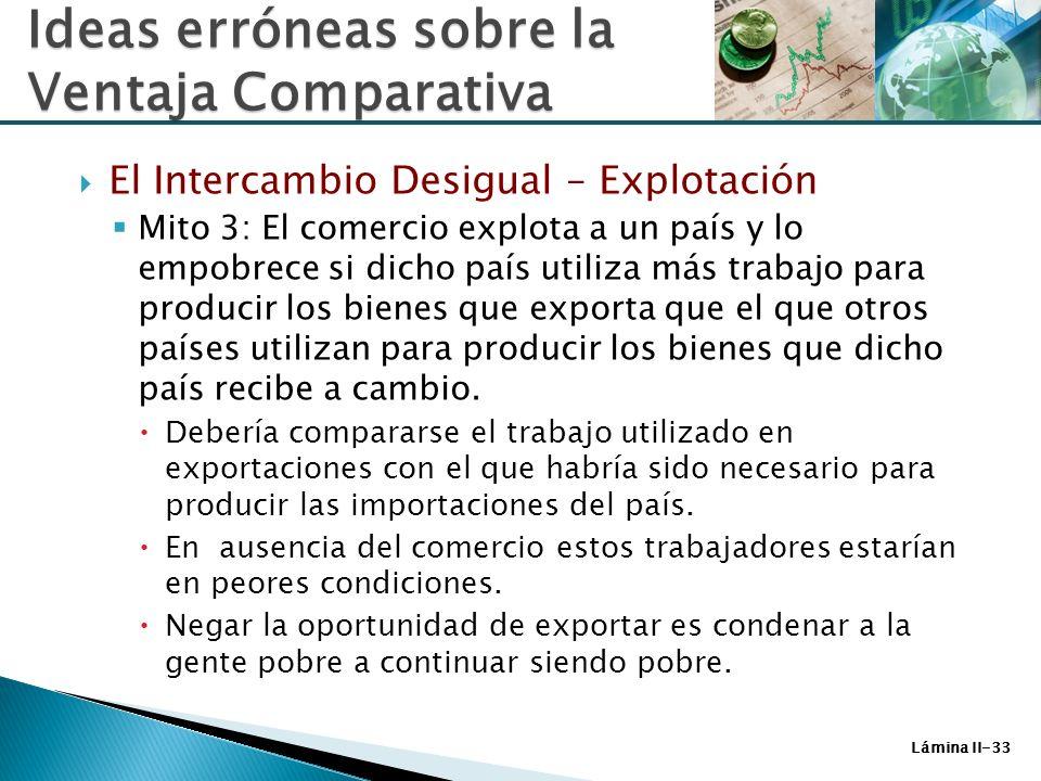 Lámina II-33 El Intercambio Desigual – Explotación Mito 3: El comercio explota a un país y lo empobrece si dicho país utiliza más trabajo para produci