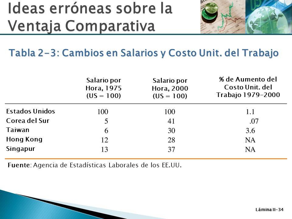 Lámina II-34 Ideas erróneas sobre la Ventaja Comparativa Tabla 2-3: Cambios en Salarios y Costo Unit. del Trabajo Salario por Hora, 1975 (US = 100) Sa