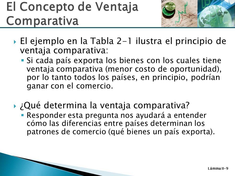 Lámina II-9 El ejemplo en la Tabla 2-1 ilustra el principio de ventaja comparativa: Si cada país exporta los bienes con los cuales tiene ventaja compa