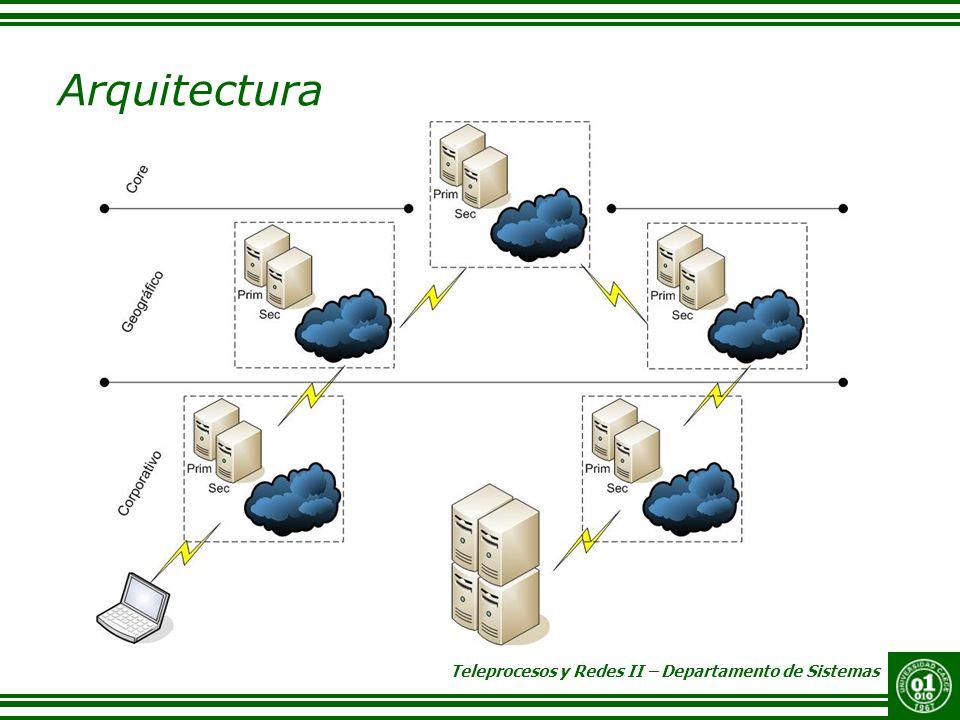 Teleprocesos y Redes II – Departamento de Sistemas Arquitectura