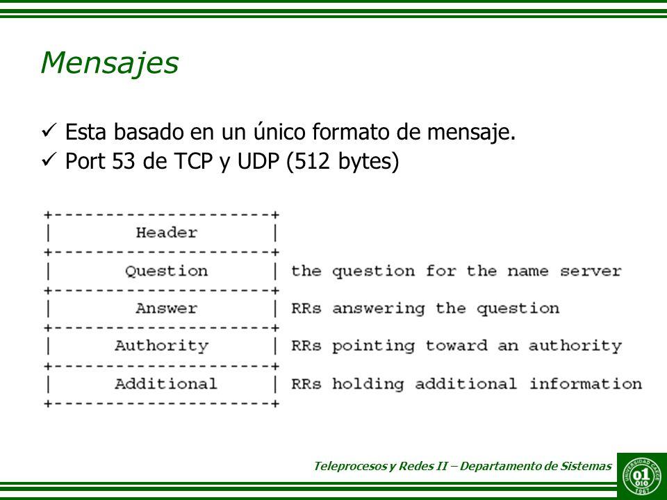 Teleprocesos y Redes II – Departamento de Sistemas Mensajes Esta basado en un único formato de mensaje. Port 53 de TCP y UDP (512 bytes)