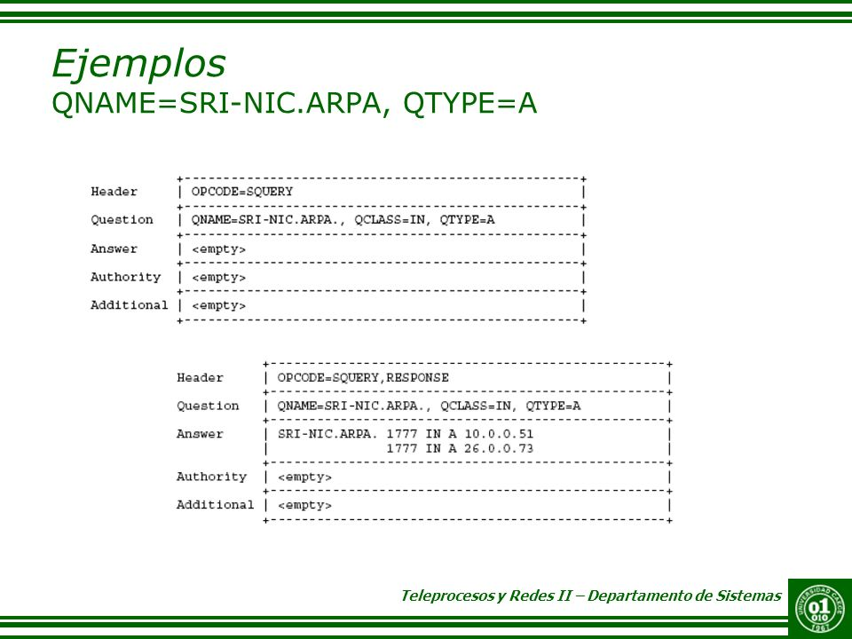 Teleprocesos y Redes II – Departamento de Sistemas Ejemplos QNAME=SRI-NIC.ARPA, QTYPE=A
