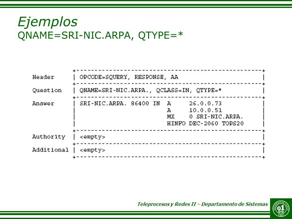 Teleprocesos y Redes II – Departamento de Sistemas Ejemplos QNAME=SRI-NIC.ARPA, QTYPE=*