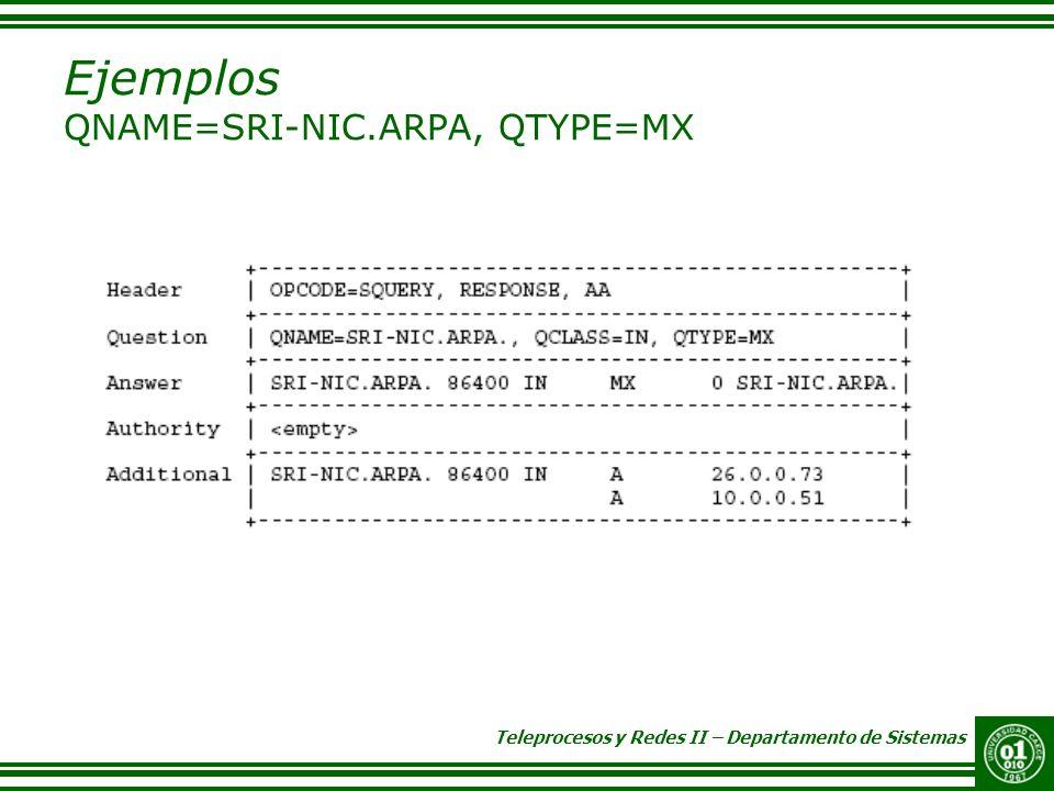Teleprocesos y Redes II – Departamento de Sistemas Ejemplos QNAME=SRI-NIC.ARPA, QTYPE=MX