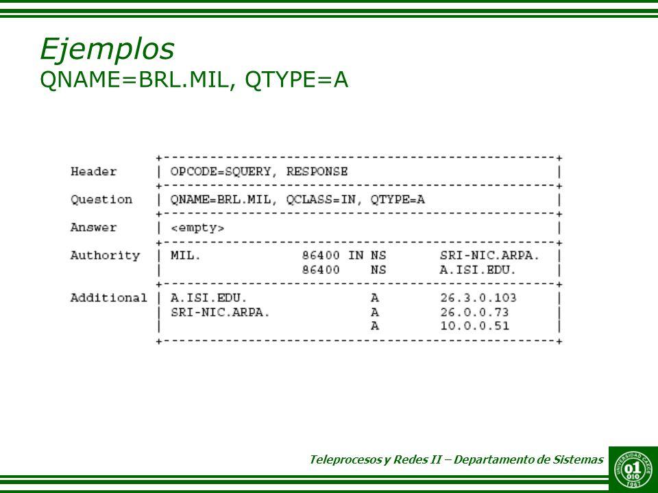 Teleprocesos y Redes II – Departamento de Sistemas Ejemplos QNAME=BRL.MIL, QTYPE=A