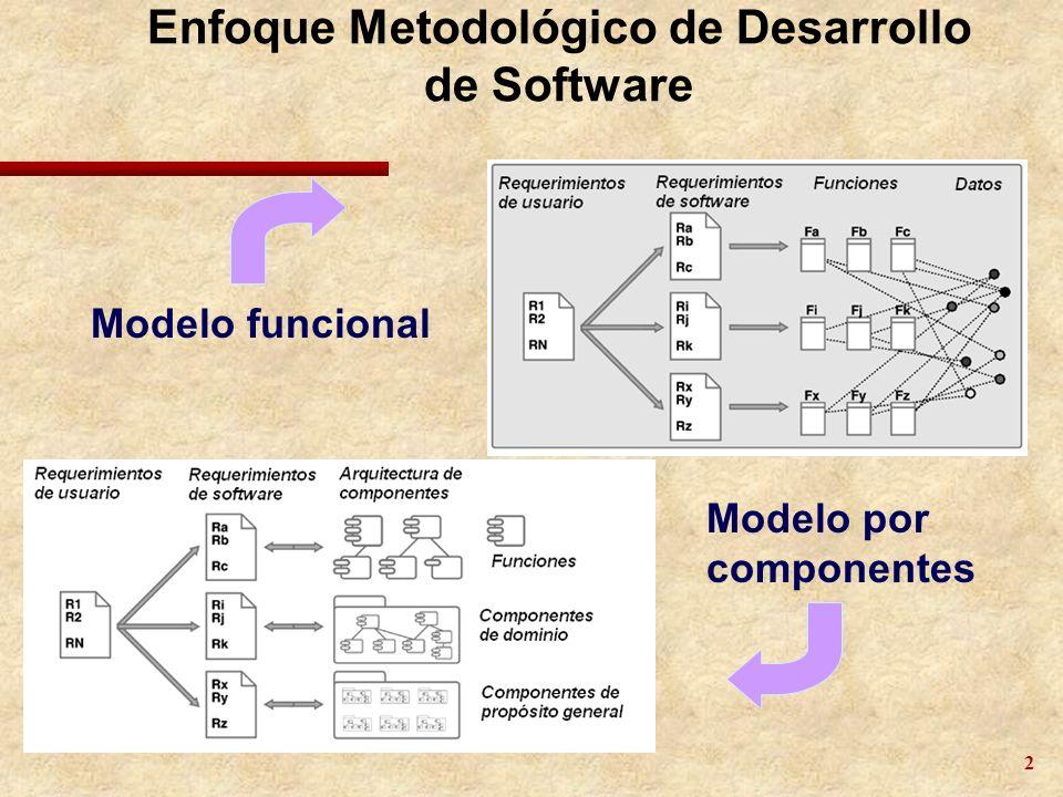 2 Enfoque Metodológico de Desarrollo de Software Modelo por componentes Modelo funcional