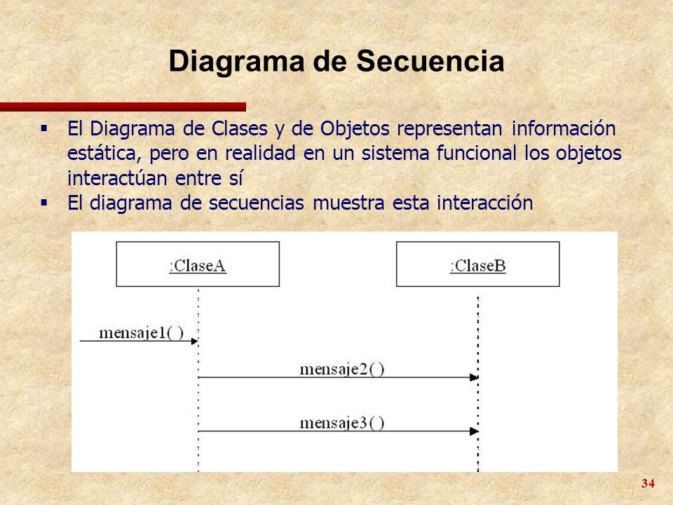 34 Diagrama de Secuencia El Diagrama de Clases y de Objetos representan información estática, pero en realidad en un sistema funcional los objetos int