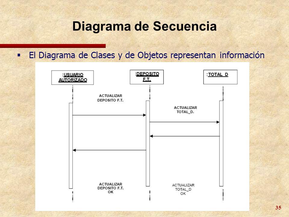 35 Diagrama de Secuencia El Diagrama de Clases y de Objetos representan información