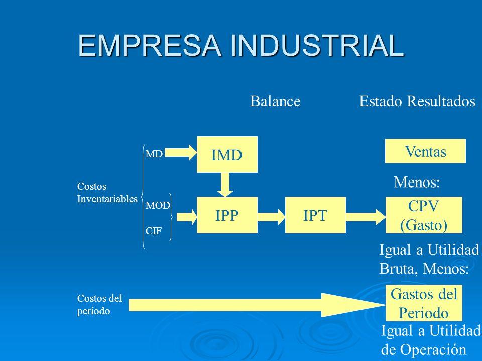 EMPRESA INDUSTRIAL Costos Inventariables Costos del período MD MOD CIF IMD Balance IPPIPT Estado Resultados Ventas CPV (Gasto) Menos: Gastos del Perio