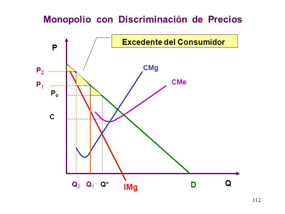 CMg CMe IMg D Excedente del Consumidor PoPo C P Q Q* El Excedente del Consumidor en un Mercado Monopólico 111