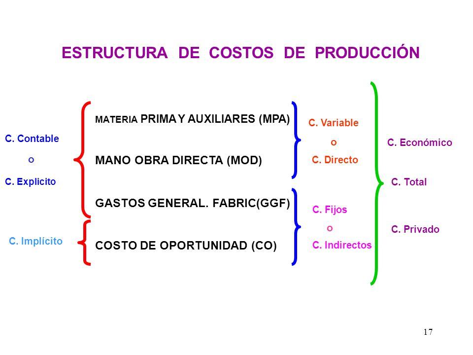 COSTOS FIJOS Son conocidos también como costos indirectos y se dan independientemente del nivel de producción es decir se incurre en estos costos incl