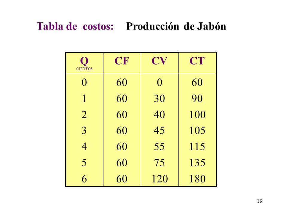 CURVA DE COSTOS DE CORTO PLAZO Son el resultado de la grafica de la tabulación de los costos que incurre la empresa para diferentes niveles de producc