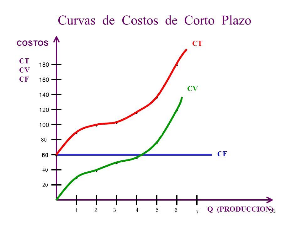 Tabla de costos: Producción de Jabón 60 90 100 105 115 135 180 0 30 40 45 55 75 120 60 01234560123456 CTCVCFQ CIENTOS 19