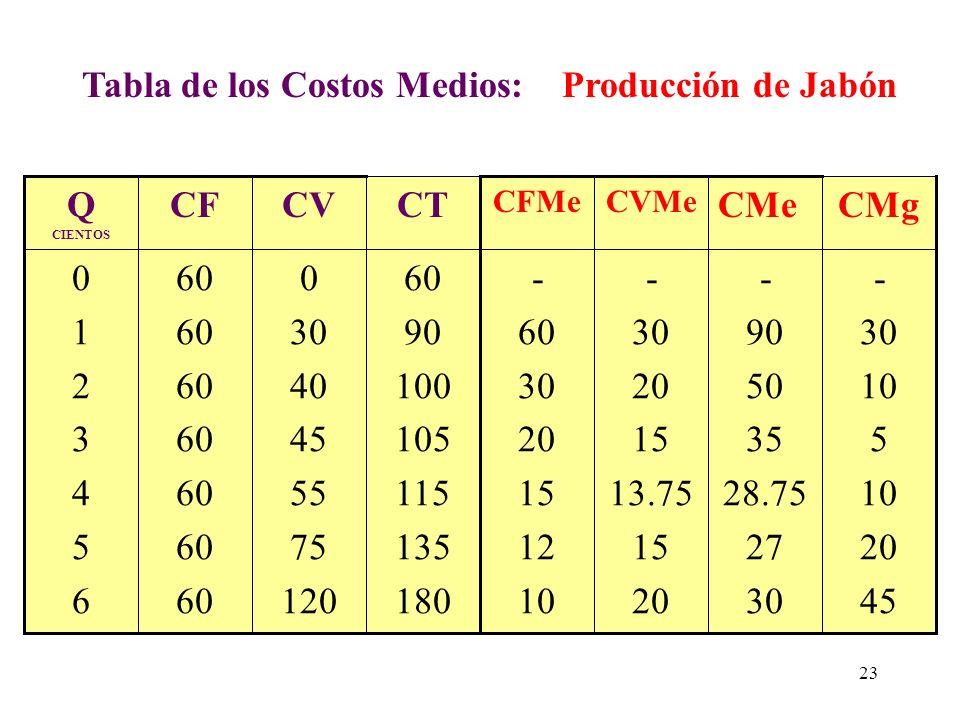 CURVAS DE LOS COSTOS MEDIOS Las curvas de costos medios resulta de dividir el CT, CF y CV entre el número de unidades de producción la cual nos dará l