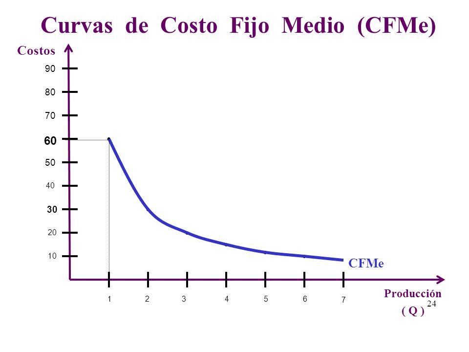 Tabla de los Costos Medios: Producción de Jabón 60 90 100 105 115 135 180 0 30 40 45 55 75 120 60 01234560123456 CTCVCFQ CIENTOS - 30 10 5 10 20 45 -