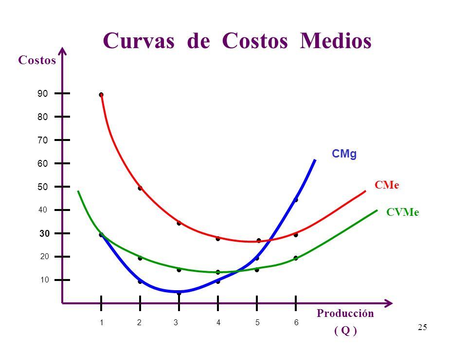 Curvas de Costo Fijo Medio (CFMe) 123456 10 20 30 40 50 60 70 80 90 Producción ( Q ) Costos 7 CFMe 24
