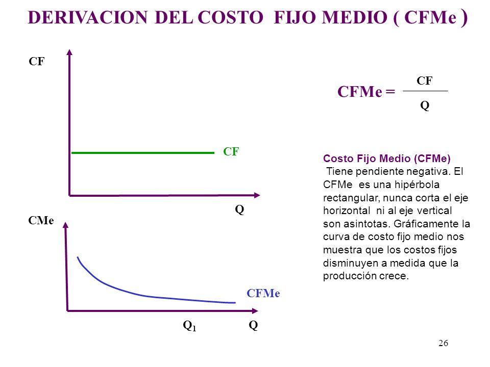 Curvas de Costos Medios 123456 10 20 30 40 50 60 70 80 90 Producción ( Q ) CMe CVMe Costos CMg 25