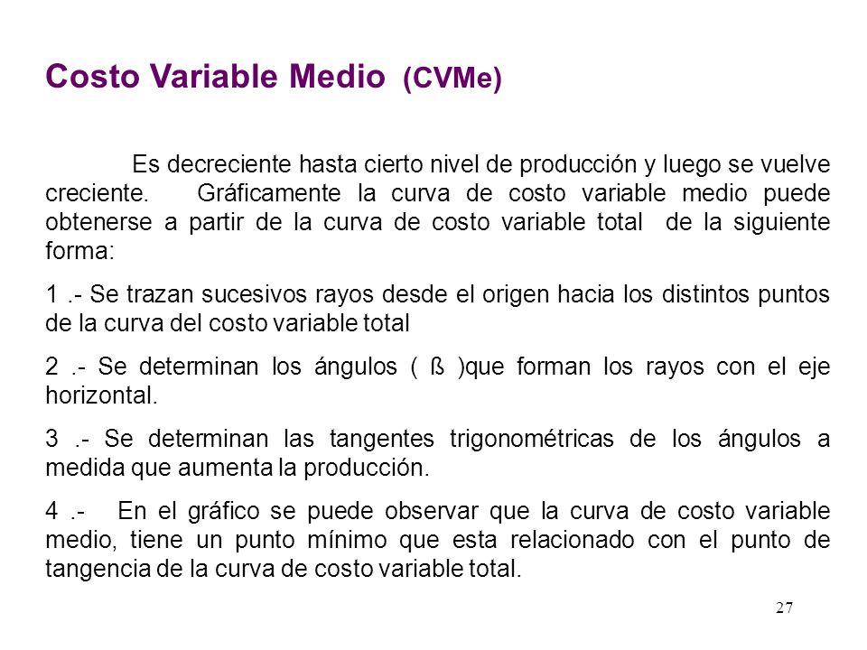 DERIVACION DEL COSTO FIJO MEDIO ( CFMe ) Q Q CF CMe CFMe = CF Q CFMe CF Q1Q1 26 Costo Fijo Medio (CFMe) Tiene pendiente negativa. El CFMe es una hipér