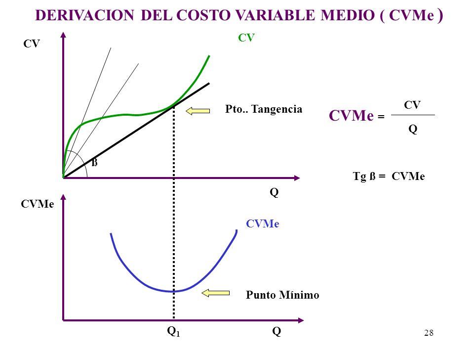 Costo Variable Medio (CVMe) Es decreciente hasta cierto nivel de producción y luego se vuelve creciente. Gráficamente la curva de costo variable medio