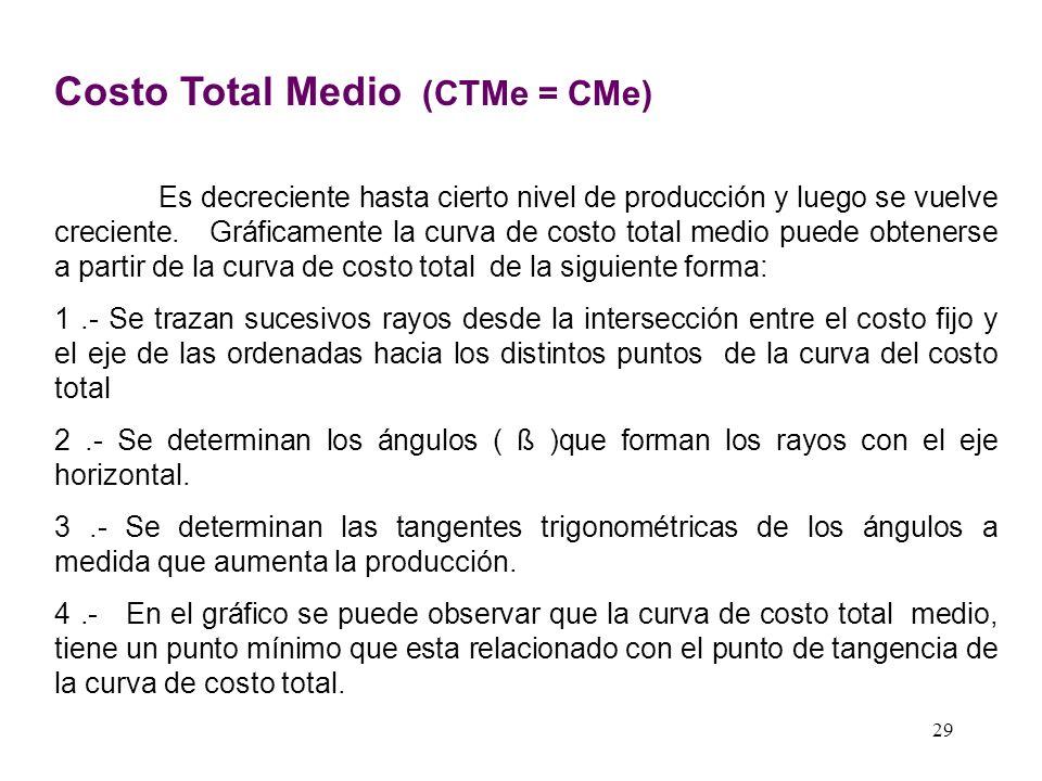 DERIVACION DEL COSTO VARIABLE MEDIO ( CVMe ) Q Q CV CVMe Tg ß = CVMe CVMe = CV Q ß CVMe CV Punto Mínimo Q1Q1 Pto.. Tangencia 28