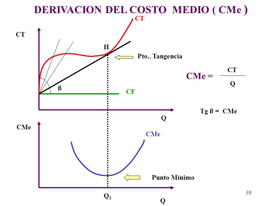 Costo Total Medio (CTMe = CMe) Es decreciente hasta cierto nivel de producción y luego se vuelve creciente. Gráficamente la curva de costo total medio