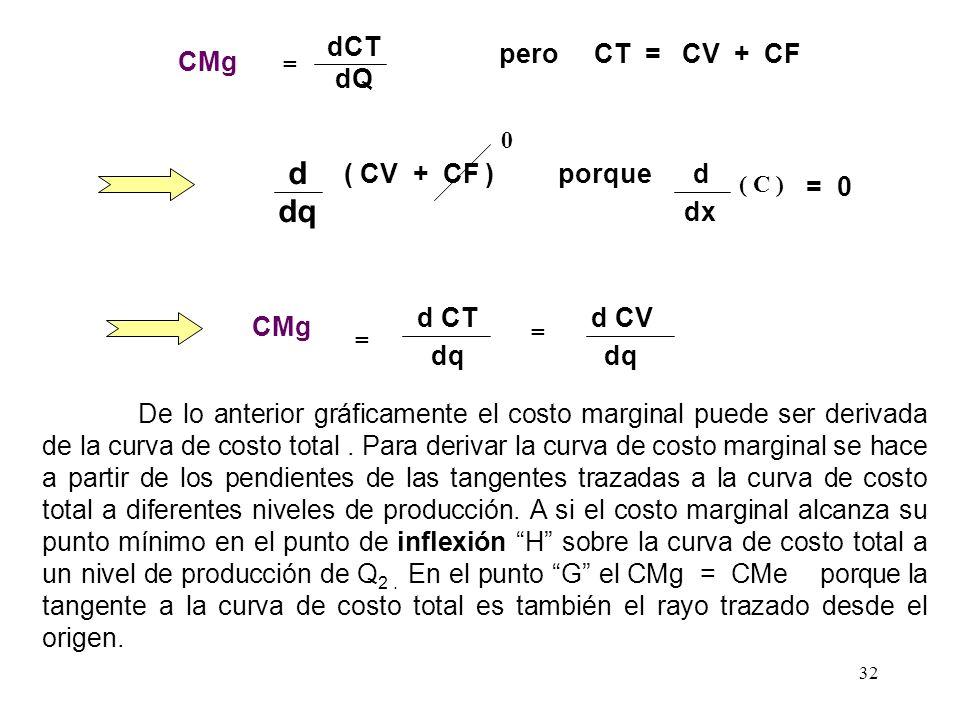 Costo Marginal Se define como el cambio en el costo total debido a la producción de una unidad adicional. El costo marginal desde el punto de vista em