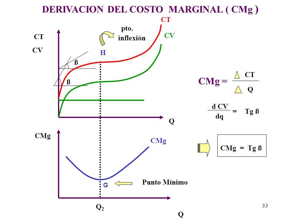 CMg = dCT dQ pero CT = CV + CF d dq ( CV + CF ) porque d dx ( C ) = 0 CMg = d CT dq d CV dq = De lo anterior gráficamente el costo marginal puede ser