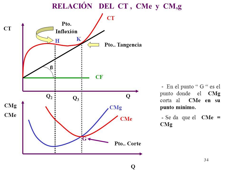 DERIVACION DEL COSTO MARGINAL ( CMg ) Q Q CT CMg Punto Mínimo Tg ß CMg = CT Q CMg ß ß d CV dq = CMg = Tg ß pto. inflexión H Q2Q2 CV 33 G