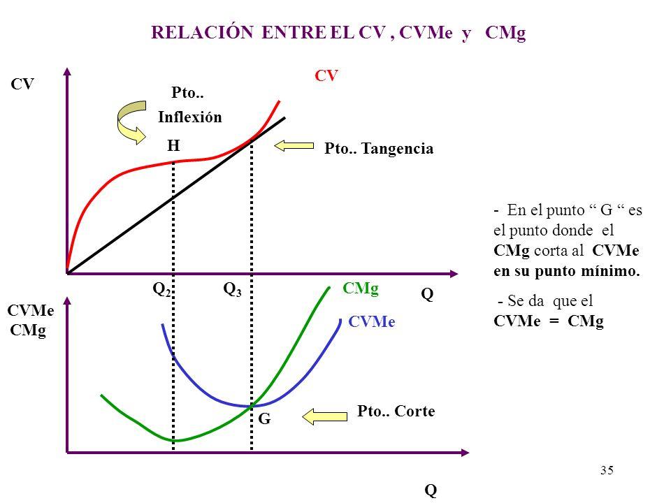 RELACIÓN DEL CT, CMe y CM,g Q Q CT CMg CT CMg ß Pto.. Inflexión H Q2Q2 CMe Q3Q3 K Pto.. Corte - En el punto G es el punto donde el CMg corta al CMe en