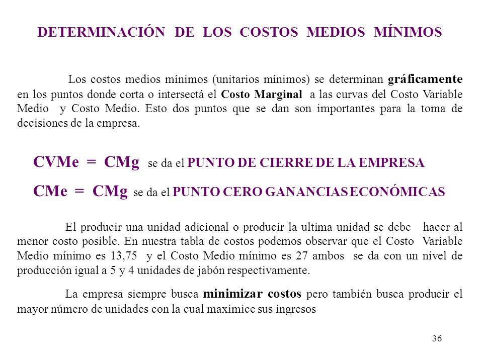 RELACIÓN ENTRE EL CV, CVMe y CMg Q Q CV CVMe CV Q2Q2 CMg H G Q3Q3 - En el punto G es el punto donde el CMg corta al CVMe en su punto mínimo. - Se da q